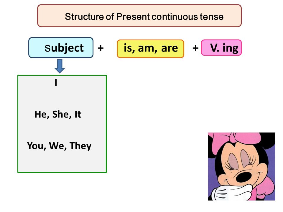 Structure of Present continuous tense S ubject + is, am, are + V. ing I He, She, It You, We, They