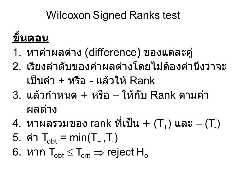 Wilcoxon Signed Ranks test ขั้นตอน 1. หาค่าผลต่าง (difference) ของแต่ละคู่ 2. เรียงลำดับของค่าผลต่างโดยไม่ต้องคำนึงว่าจะ เป็นค่า + หรือ - แล้วให้ Rank