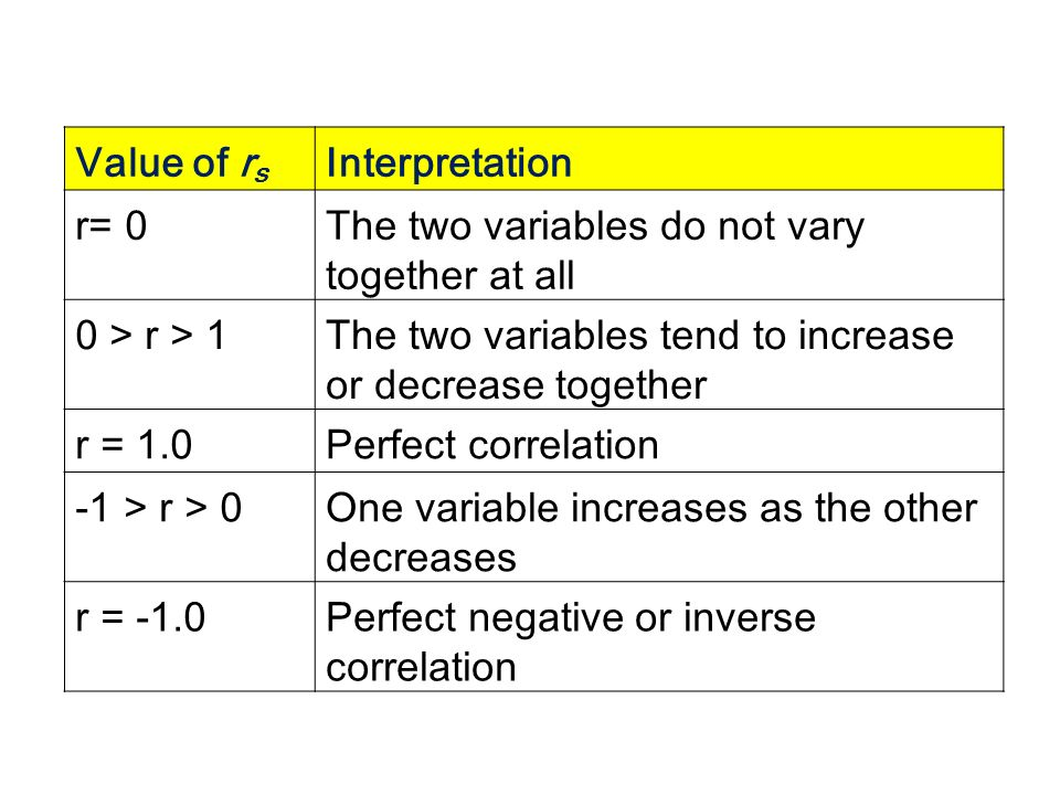 Value of r s Interpretation r= 0The two variables do not vary together at all 0 > r > 1The two variables tend to increase or decrease together r = 1.0