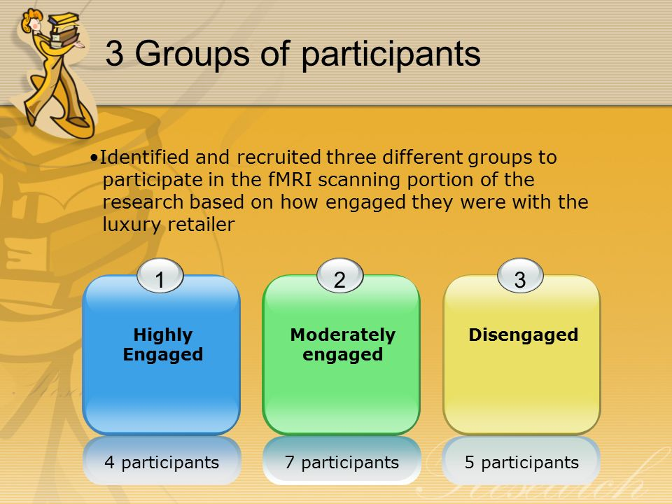 3 Groups of participants 1 Highly Engaged 2 Moderately engaged 3 Disengaged 4 participants7 participants5 participants Identified and recruited three different groups to participate in the fMRI scanning portion of the research based on how engaged they were with the luxury retailer