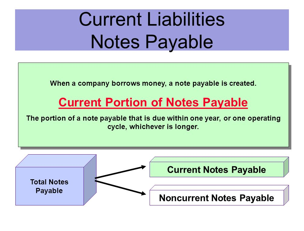 NOTES PAYABLE Key features of a note payable : Promissory note Interest Notes due within a year are current liabilities