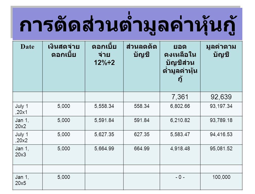 Date เงินสดจ่าย ดอกเบี้ย ดอกเบี้ย จ่าย 12%÷2 ส่วนลดตัด บัญชี ยอด คงเหลือใน บัญชีส่วน ต่ำมูลค่าหุ้น กู้ มูลค่าตาม บัญชี 7,36192,639 July 1,20x1 5,0005,558.34558.346,802.6693,197.34 Jan 1, 20x2 5,0005,591.84591.846,210.8293,789.18 July 1,20x2 5,0005,627.35627.355,583.4794,416.53 Jan 1, 20x3 5,0005,664.99664.994,918.4895,081.52 Jan 1, 20x5 5,000- 0 -100,000 การตัดส่วนต่ำมูลค่าหุ้นกู้