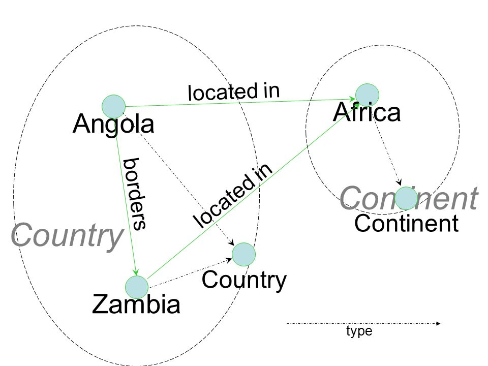 10 Angola Africa located in Zambia located in borders Country Continent type Country Continent