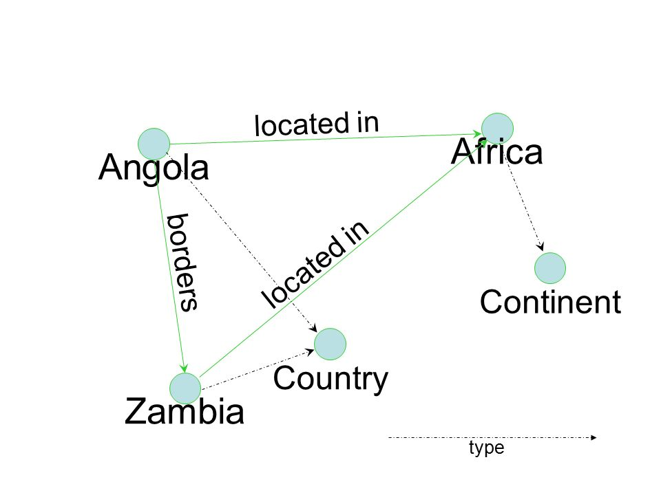 12 Angola Africa located in Zambia located in borders Country Continent type