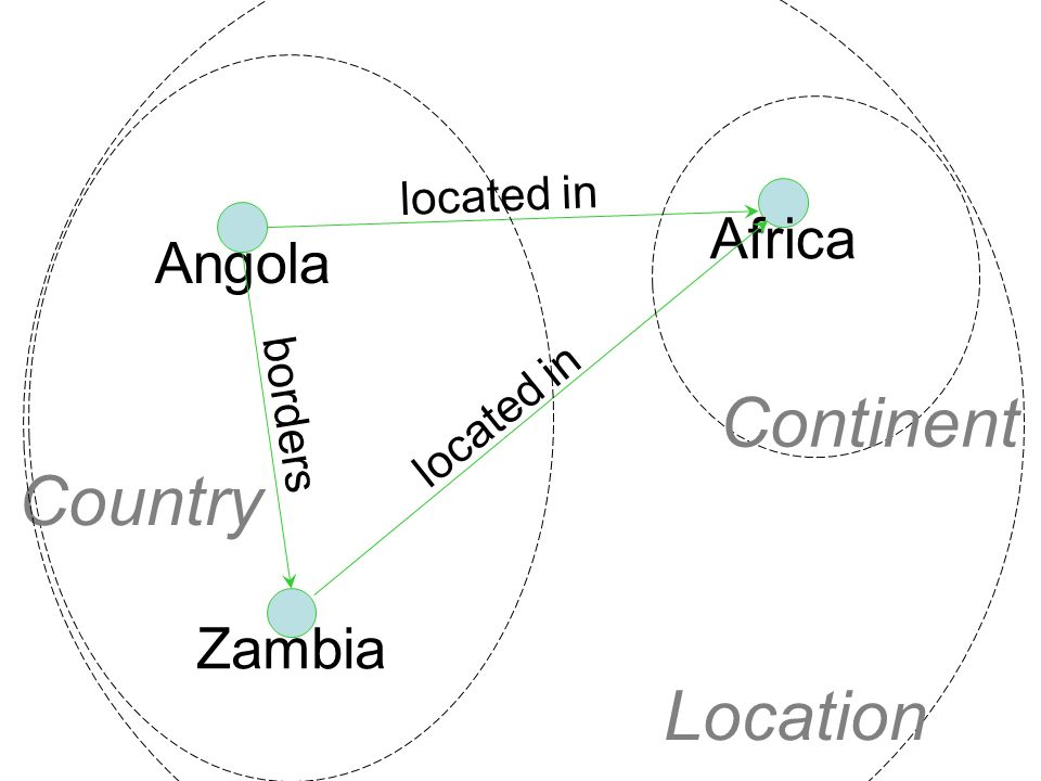 34 Angola Africa located in Zambia located in borders Country Continent Location