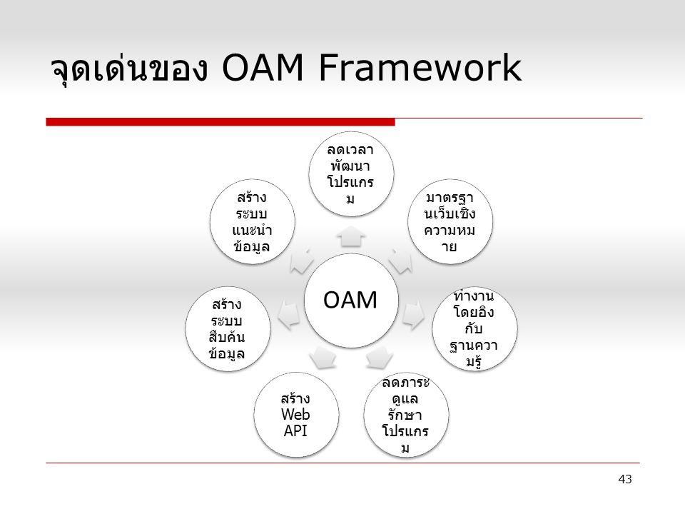 จุดเด่นของ OAM Framework 43 OAM ลดเวลา พัฒนา โปรแกร ม มาตรฐา นเว็บเชิง ความหม าย ทำงาน โดยอิง กับ ฐานควา มรู้ ลดภาระ ดูแล รักษา โปรแกร ม สร้าง Web API