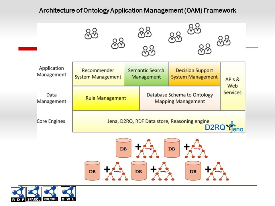 Architecture of Ontology Application Management (OAM) Framework