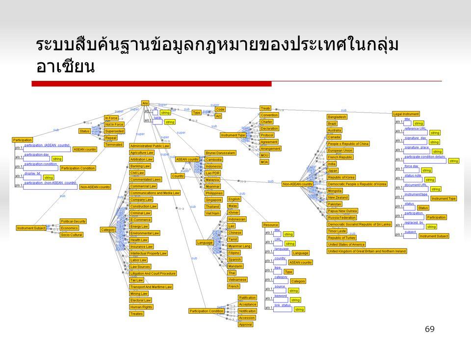 ระบบสืบค้นฐานข้อมูลกฎหมายของประเทศในกลุ่ม อาเซียน 69