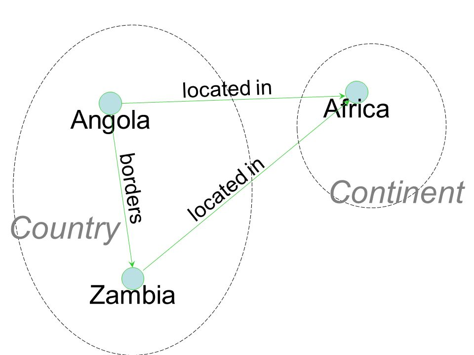 20 Angola Africa located in Zambia located in borders Country Continent