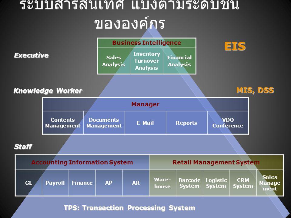 IS/IT Strategies and IS/IT Project IS Strategy 1: พัฒนา KM / E-learning Objective 1: เพื่อให้มีการสร้างฐานองค์ความรู้และถ่ายทอดองค์ ความรู้ IS/IT Projects Business Benefit Knowledge Base Management System องค์ความรู้ขององค์กร E-Book/E-Learning เกิดการถ่ายทอดความรู้สู่ชมชน โดยสามารถเรียนรู้ด้วยตัวเองได้ E-Trackingบริหารจัดการข้อมูลสัตว์