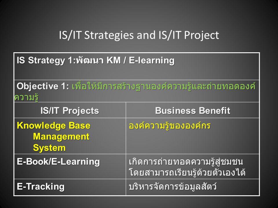 IS/IT Strategies and IS/IT Project IS Strategy 1: พัฒนา KM / E-learning Objective 1: เพื่อให้มีการสร้างฐานองค์ความรู้และถ่ายทอดองค์ ความรู้ IS/IT Proj