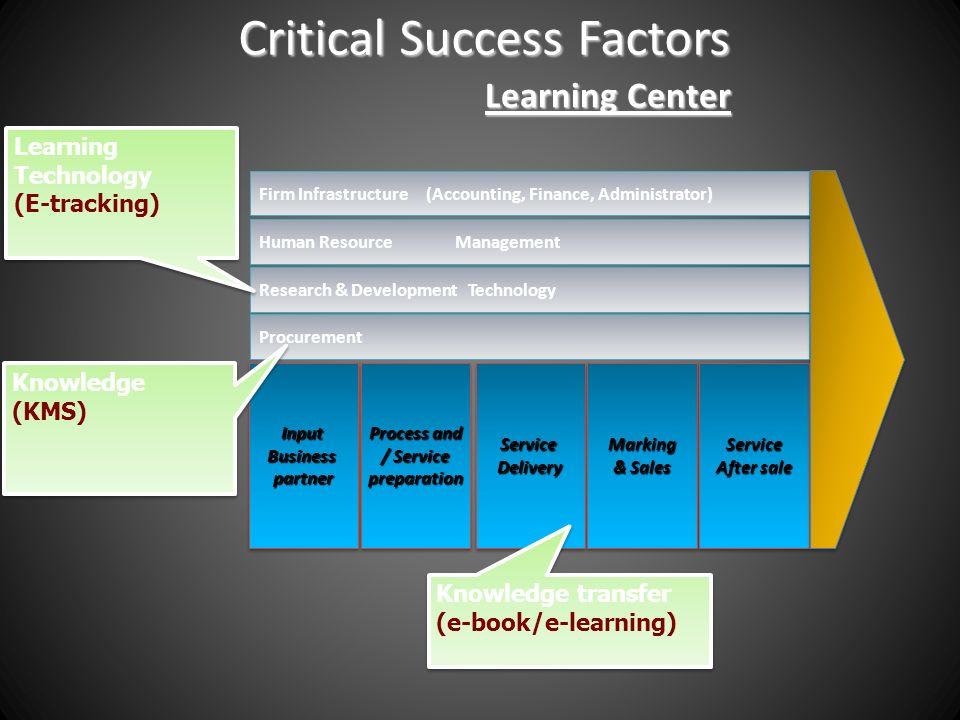 Critical Success Factors Learning Center InputBusinesspartnerInputBusinesspartner Process and / Service preparation Process and / Service preparationS