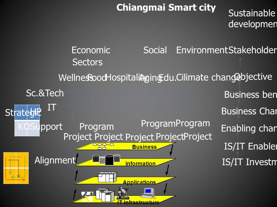 Sustainable development EconomicSocialEnvironmentStakeholders Sectors Wellness Food Hospitality Chiangmai Smart city Aging Cilimate change IT Sc.&Tech