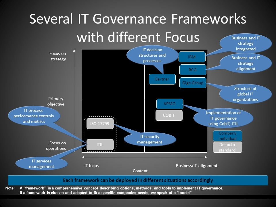 Folie 20 1.3. Frameworks' Overview Each framework can be deployed in different situations accordingly Several IT Governance Frameworks with different