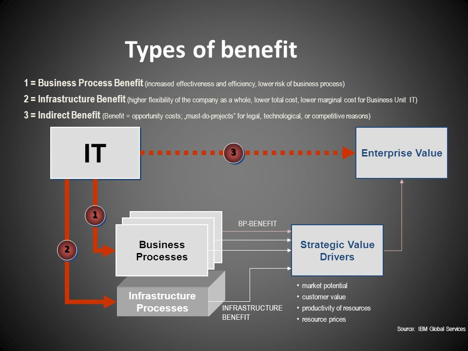 Infrastructure Processes Types of benefit IT Enterprise Value Strategic Value Drivers market potential customer value productivity of resources resour