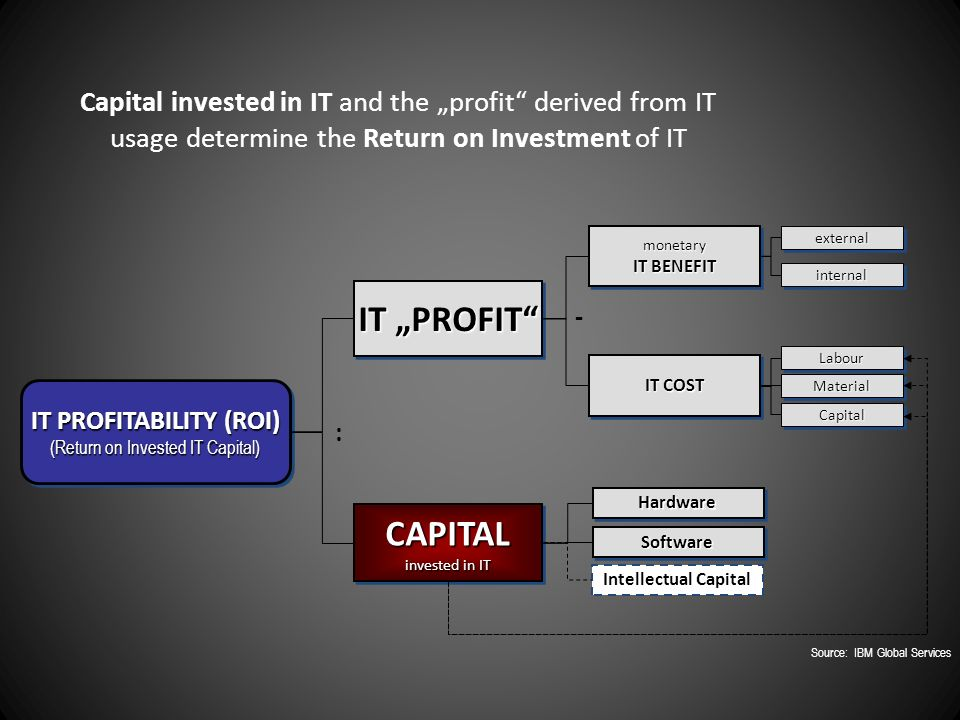 "Capital invested in IT and the ""profit derived from IT usage determine the Return on Investment of IT IT PROFITABILITY (ROI) (Return on Invested IT Capital) IT PROFITABILITY (ROI) (Return on Invested IT Capital) IT ""PROFIT CAPITAL invested in IT CAPITAL : monetary IT BENEFIT monetary IT COST - externalexternal internalinternal LabourLabour MaterialMaterial CapitalCapital HardwareHardware SoftwareSoftware Intellectual Capital Source: IBM Global Services"