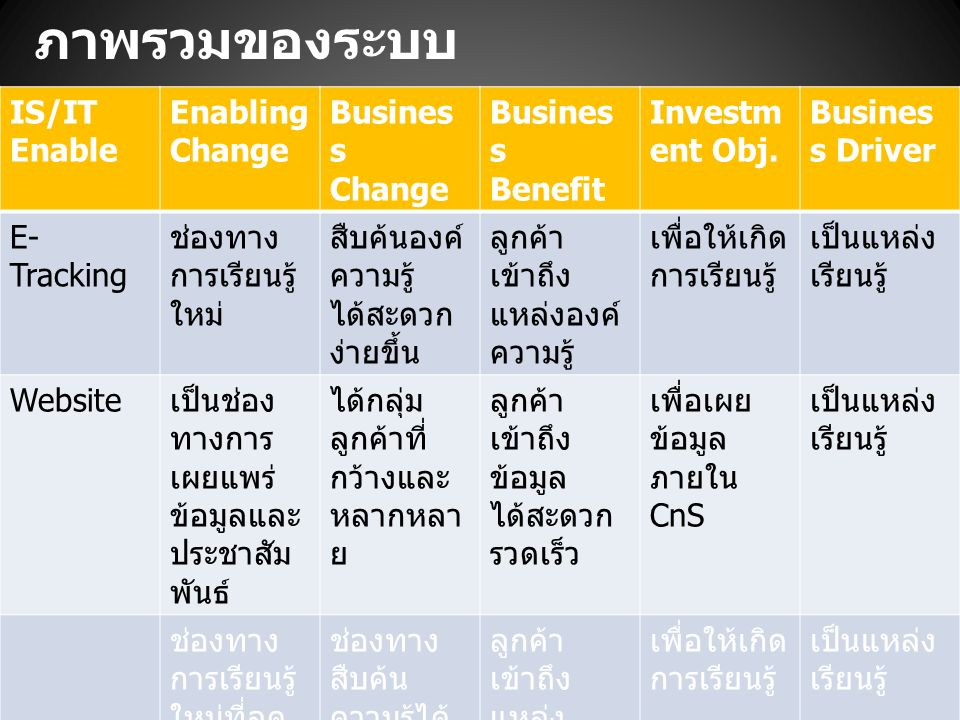 IS/IT Enable Enabling Change Busines s Change Busines s Benefit Investm ent Obj.