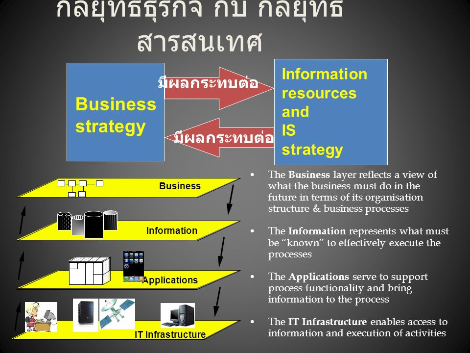 Business Information Applications IT Infrastructure The Business layer reflects a view of what the business must do in the future in terms of its organisation structure & business processes The Information represents what must be known to effectively execute the processes The Applications serve to support process functionality and bring information to the process The IT Infrastructure enables access to information and execution of activities กลยุทธ์ธุรกิจ กับ กลยุทธ์ สารสนเทศ Business strategy Information resources and IS strategy มีผลกระทบต่อ