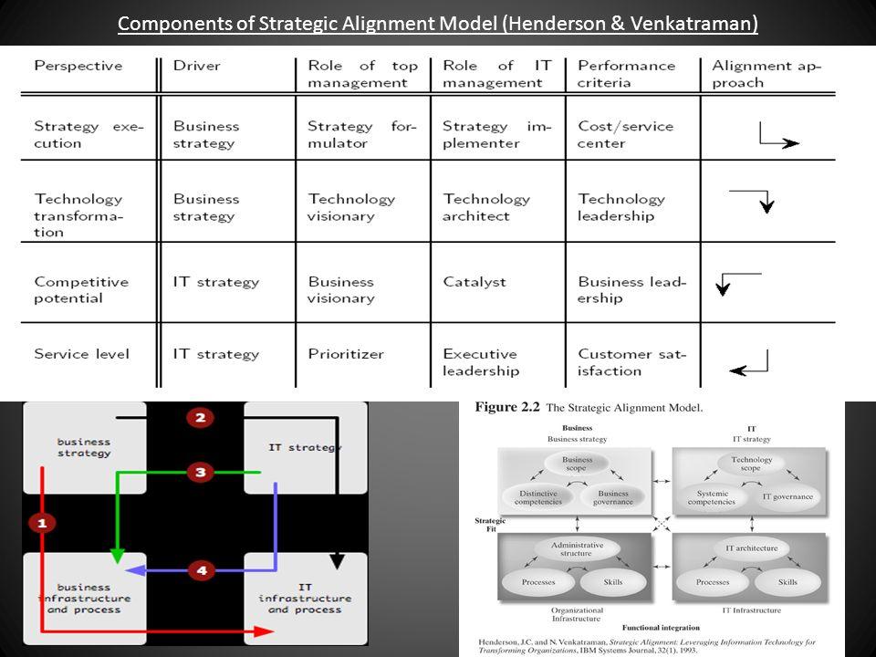 Components of Strategic Alignment Model (Henderson & Venkatraman)