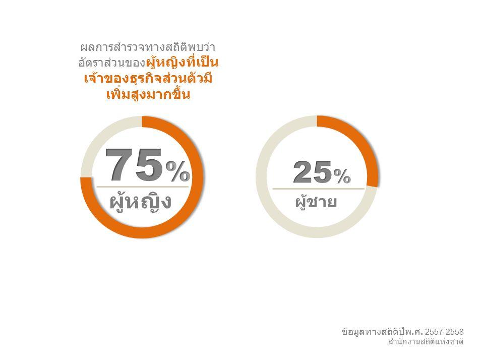 Slingshot l 25 ผู้หญิง ผู้ชาย ข้อมูลทางสถิติปีพ. ศ. 2557-2558 สำนักงานสถิติแห่งชาติ ผลการสำรวจทางสถิติพบว่า อัตราส่วนของ ผู้หญิงที่เป็น เจ้าของธุรกิจส