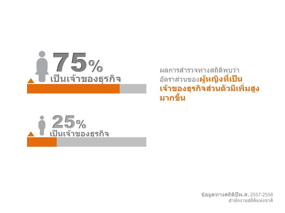 Slingshot l 26 ข้อมูลทางสถิติปีพ. ศ. 2557-2558 สำนักงานสถิติแห่งชาติ ผลการสำรวจทางสถิติพบว่า อัตราส่วนของ ผู้หญิงที่เป็น เจ้าของธุรกิจส่วนตัวมีเพิ่มสู
