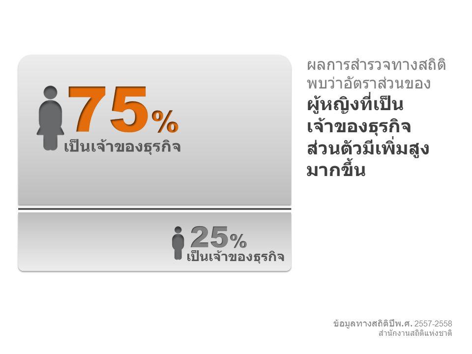 ผลการสำรวจทางสถิติ พบว่าอัตราส่วนของ ผู้หญิงที่เป็น เจ้าของธุรกิจ ส่วนตัวมีเพิ่มสูง มากขึ้น ข้อมูลทางสถิติปีพ. ศ. 2557-2558 สำนักงานสถิติแห่งชาติ เป็น