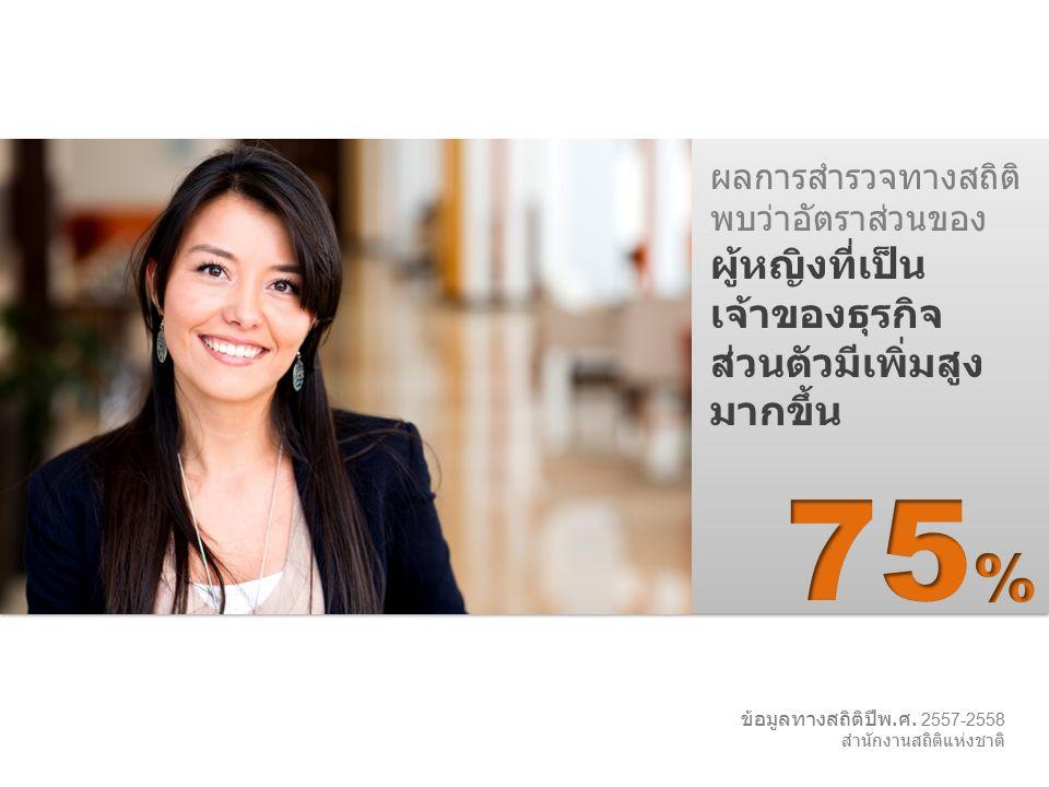 ผลการสำรวจทางสถิติ พบว่าอัตราส่วนของ ผู้หญิงที่เป็น เจ้าของธุรกิจ ส่วนตัวมีเพิ่มสูง มากขึ้น ข้อมูลทางสถิติปีพ. ศ. 2557-2558 สำนักงานสถิติแห่งชาติ