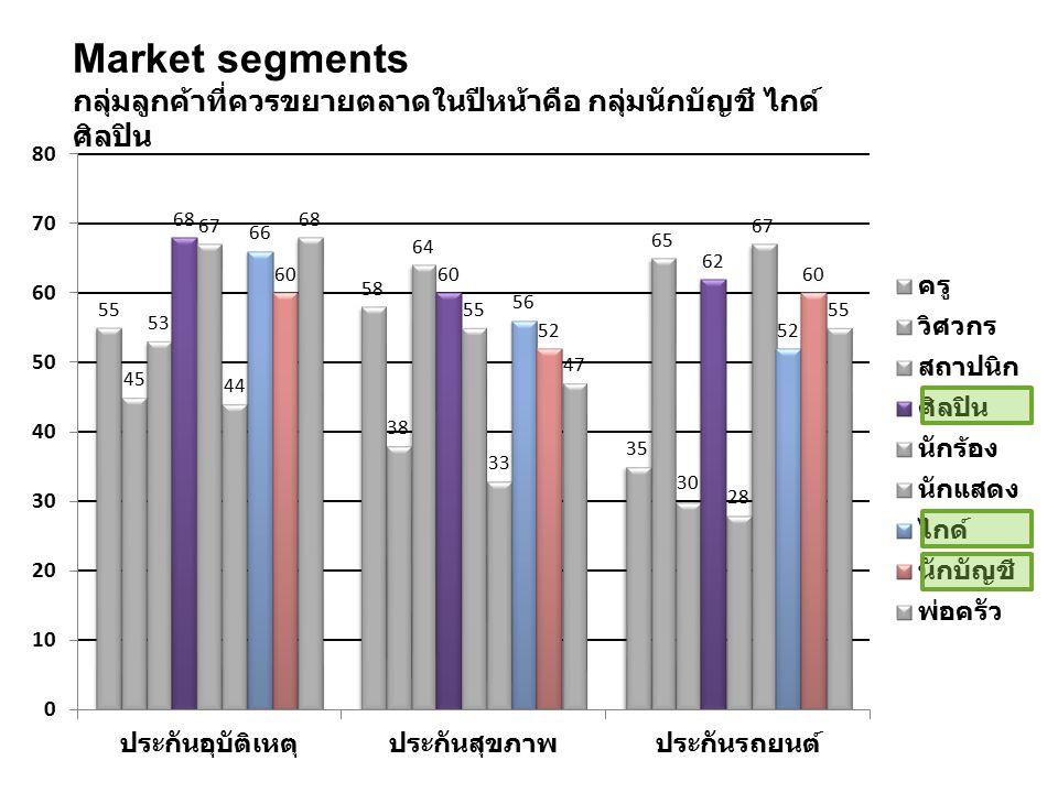 Market segments กลุ่มลูกค้าที่ควรขยายตลาดในปีหน้าคือ กลุ่มนักบัญชี ไกด์ ศิลปิน