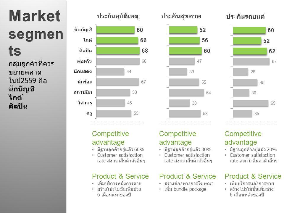 Competitive advantage มีฐานลูกค้าอยู่แล้ว 60% Customer satisfaction rate สูงกว่าสืนค้าตัวอื่นๆ Product & Service เพิ่มบริการหลังการขาย สร้างโปรโมชั่นเ