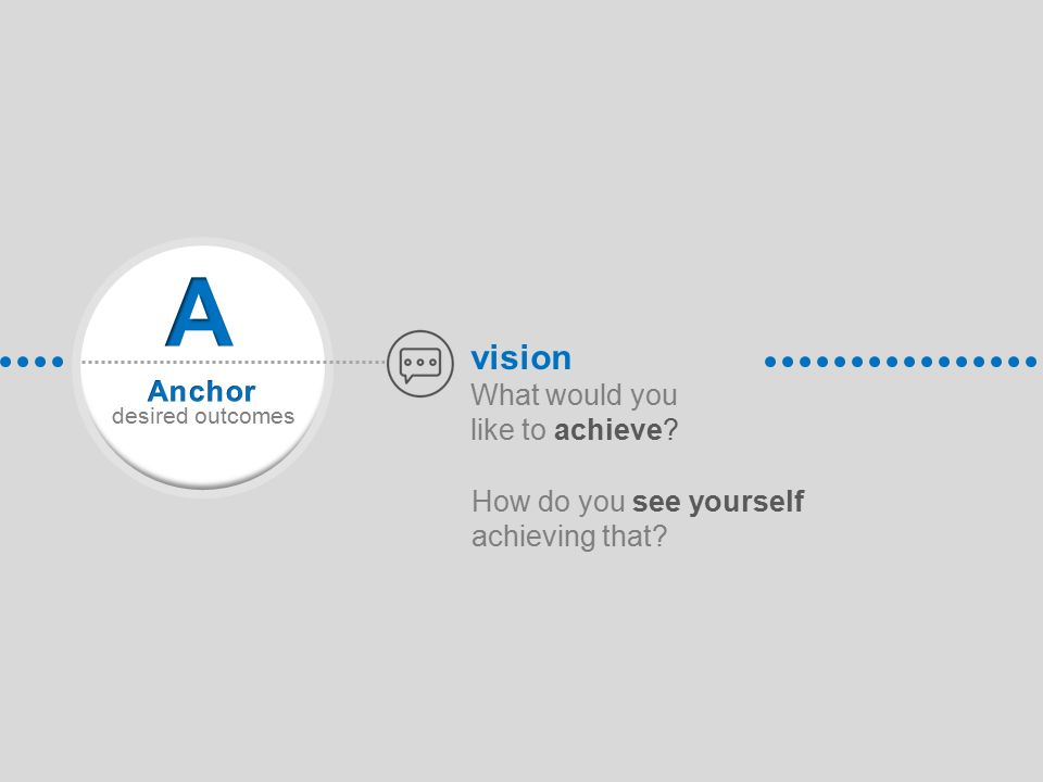 What would you like to achieve How do you see yourself achieving that vision desired outcomes