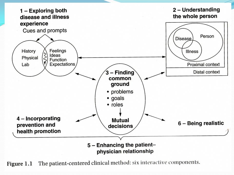 Patient-centred medicine
