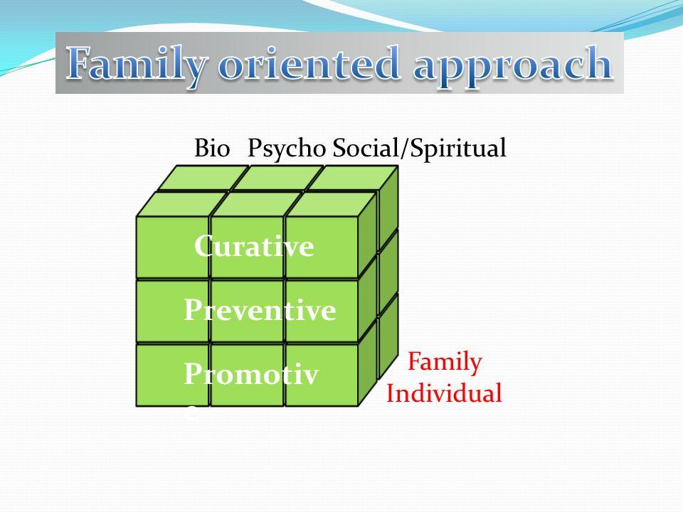 Curativ e Preventi ve Promotiv e Curative Preventive Promotiv e BioPsycho Individual Family Social/Spiritual