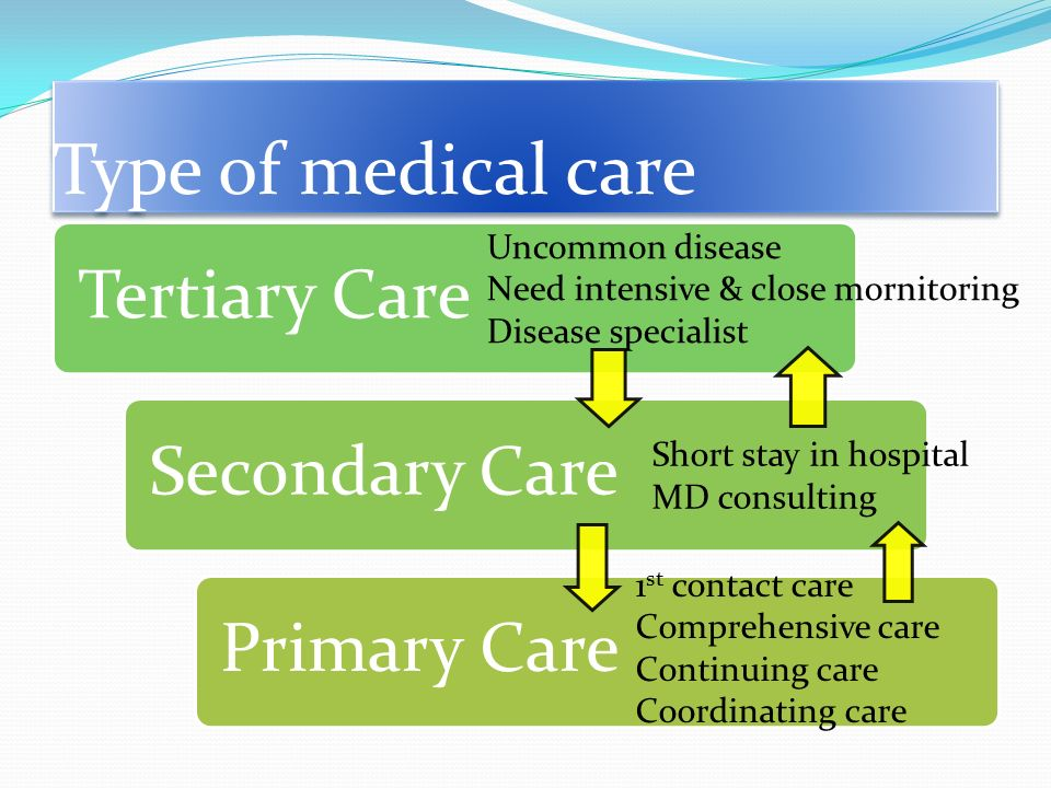 Type of medical care Tertiary CareSecondary CarePrimary Care Uncommon disease Need intensive & close mornitoring Disease specialist Short stay in hospital MD consulting 1 st contact care Comprehensive care Continuing care Coordinating care