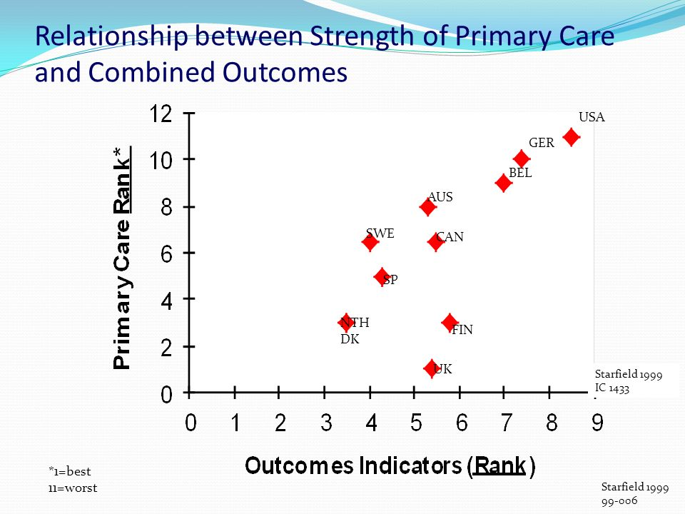 Relationship between Strength of Primary Care and Combined Outcomes USA GER BEL AUS SWE SP CAN FIN UK NTH DK *1=best 11=worst Starfield 1999 99-006 Starfield 1999 IC 1433