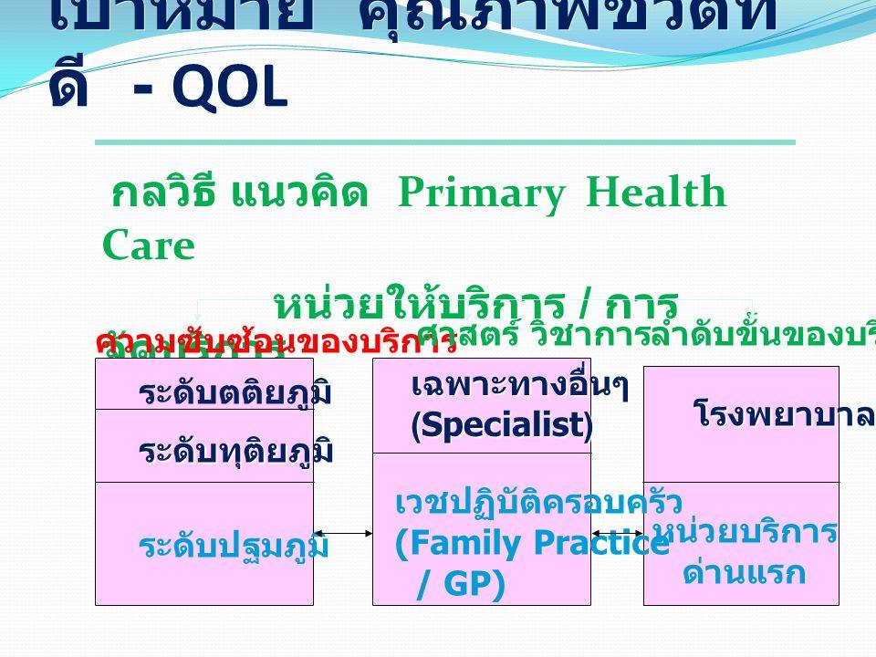 เป้าหมาย คุณภาพชีวิตที่ ดี - QOL กลวิธี แนวคิด Primary Health Care หน่วยให้บริการ / การ จัดบริการ ระดับตติยภูมิ ระดับทุติยภูมิ ระดับปฐมภูมิ เฉพาะทางอื่นๆ(Specialist) เวชปฏิบัติครอบครัว (Family Practice / GP) โรงพยาบาล หน่วยบริการ ด่านแรก ความซับซ้อนของบริการ ศาสตร์ วิชาการลำดับขั้นของบริการ