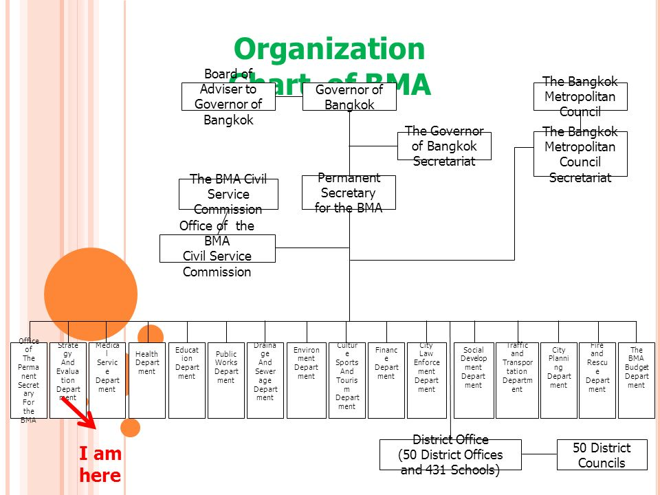 Organization Chart of BMA Board of Adviser to Governor of Bangkok The Governor of Bangkok Secretariat The Bangkok Metropolitan Council The Bangkok Metropolitan Council Secretariat Permanent Secretary for the BMA Office of the BMA Civil Service Commission The BMA Civil Service Commission Office of The Perma nent Secret ary For the BMA Strate gy And Evalua tion Depart ment Medica l Servic e Depart ment Health Depart ment Educat ion Depart ment Public Works Depart ment Draina ge And Sewer age Depart ment Environ ment Depart ment Cultur e Sports And Touris m Depart ment Financ e Depart ment City Law Enforce ment Depart ment Social Develop ment Depart ment Traffic and Transpor tation Departm ent City Planni ng Depart ment Fire and Rescu e Depart ment The BMA Budget Depart ment District Office (50 District Offices and 431 Schools) 50 District Councils I am here