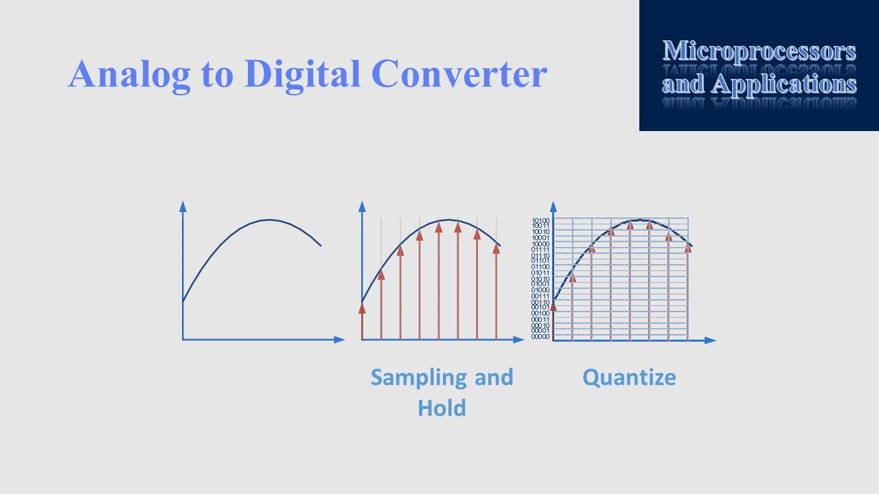 Analog to Digital Converter QuantizeSampling and Hold