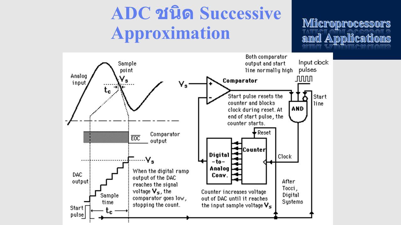 ADCON2 ADCON2 เป็น Register ที่ใช้ กำหนด Acquisitio n Time ของวงจร ADC