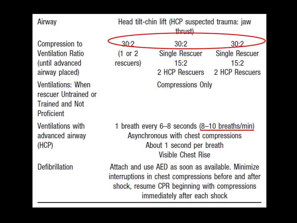 Post cardiac arrest care (ROSC) ABC – Optimize ventilation & oxygenation Keep O2 sat >/= 94% EtCO2 35-40 mmHg – Treat hypotension (keep sBP >90) IV, vasopressor – Induce hypothermia – Coronary reperfusion in suspected of ACS