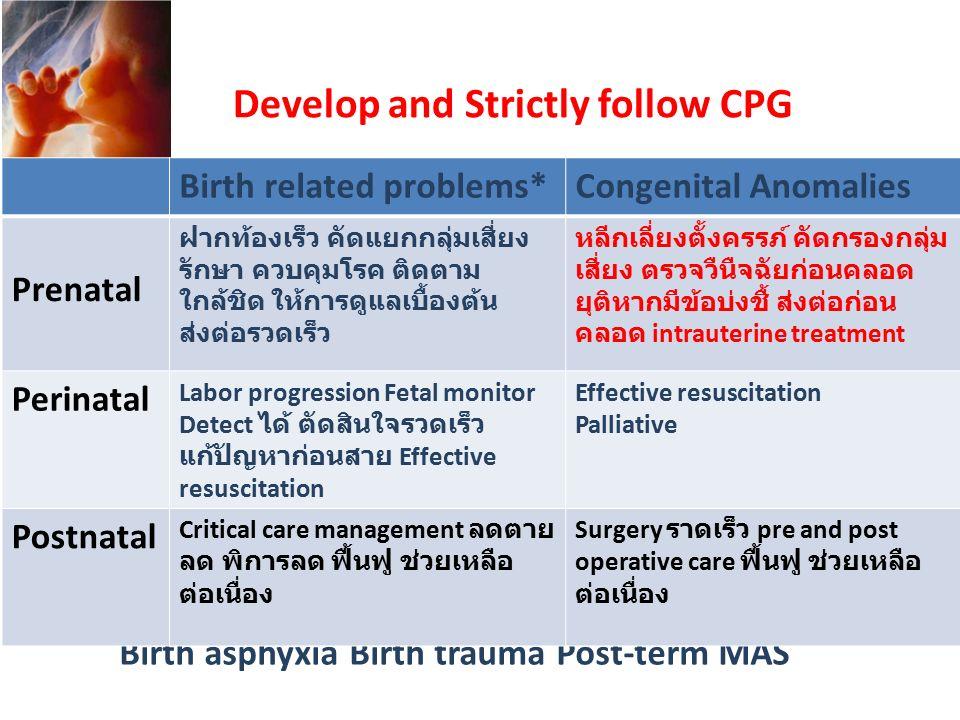 Birth asphyxia Birth trauma Post-term MAS Birth related problems*Congenital Anomalies Prenatal ฝากท้องเร็ว คัดแยกกลุ่มเสี่ยง รักษา ควบคุมโรค ติดตาม ใกล้ชิด ให้การดูแลเบื้องต้น ส่งต่อรวดเร็ว หลีกเลี่ยงตั้งครรภ์ คัดกรองกลุ่ม เสี่ยง ตรวจวืนืจฉัยก่อนคลอด ยุติหากมีข้อบ่งชื้ ส่งต่อก่อน คลอด intrauterine treatment Perinatal Labor progression Fetal monitor Detect ได้ ตัดสินใจรวดเร็ว แก้ปัญหาก่อนสาย Effective resuscitation Effective resuscitation Palliative Postnatal Critical care management ลดตาย ลด พิการลด ฟื้นฟู ช่วยเหลือ ต่อเนื่อง Surgery ราดเร็ว pre and post operative care ฟื้นฟู ช่วยเหลือ ต่อเนื่อง Develop and Strictly follow CPG