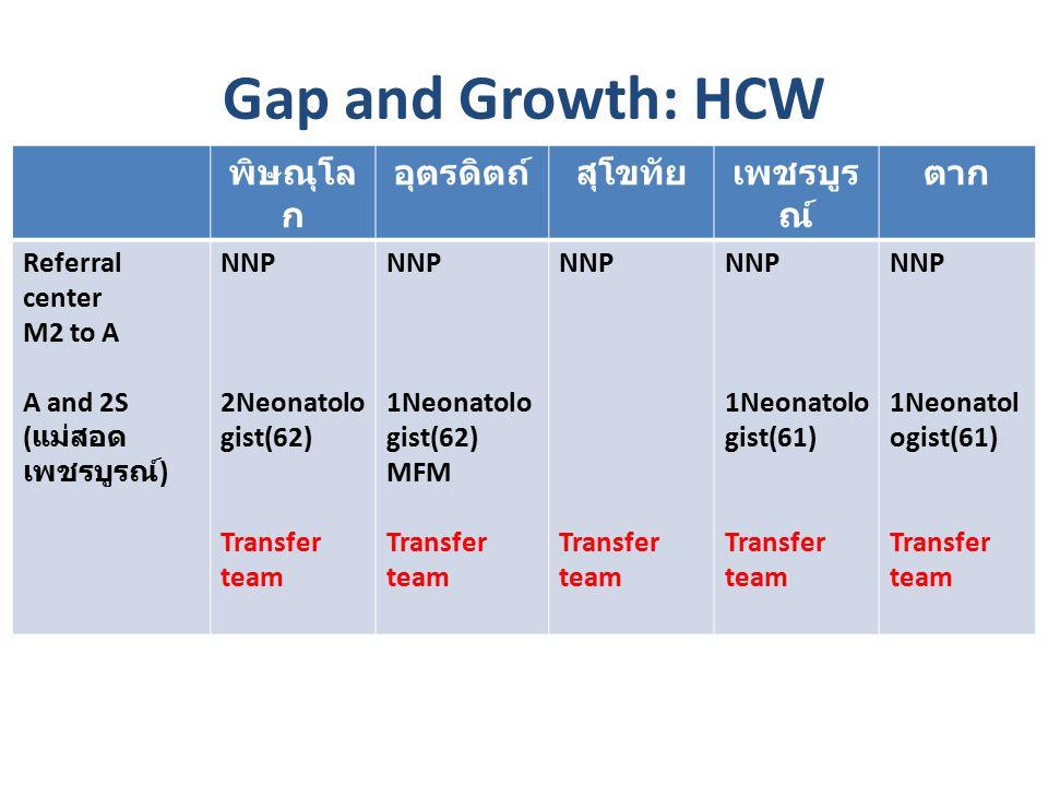 Gap and Growth: HCW พิษณุโล ก อุตรดิตถ์สุโขทัยเพชรบูร ณ์ ตาก Referral center M2 to A A and 2S ( แม่สอด เพชรบูรณ์ ) NNP 2Neonatolo gist(62) Transfer team NNP 1Neonatolo gist(62) MFM Transfer team NNP Transfer team NNP 1Neonatolo gist(61) Transfer team NNP 1Neonatol ogist(61) Transfer team