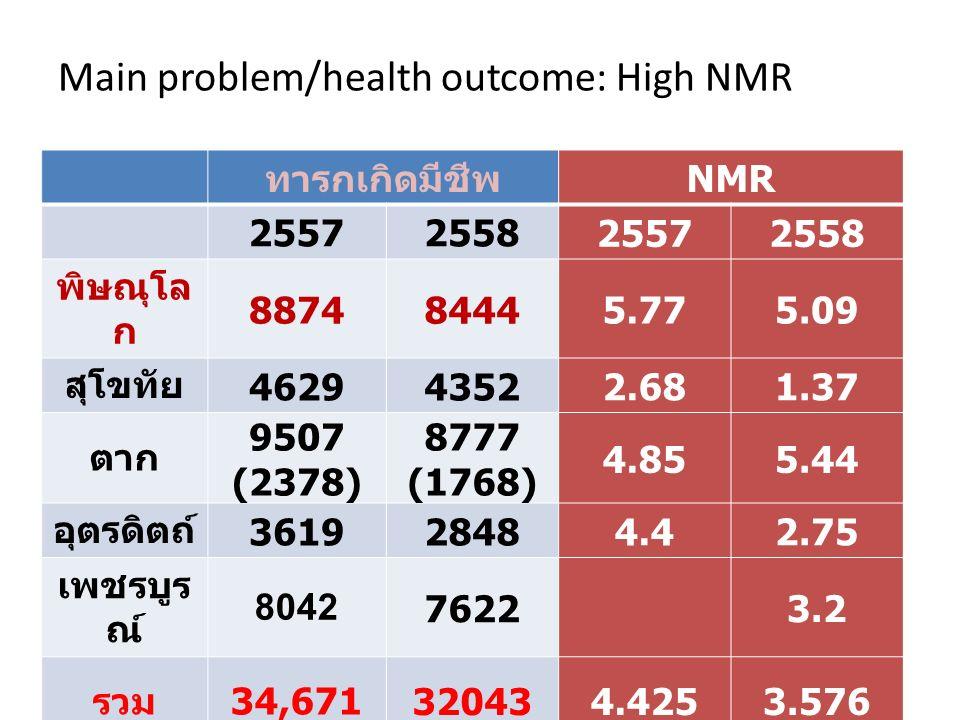 Main problem/health outcome: High NMR ทารกเกิดมีชีพ NMR 25572558 25572558 พิษณุโล ก 88748444 5.775.09 สุโขทัย 46294352 2.681.37 ตาก 9507 (2378) 8777 (1768) 4.855.44 อุตรดิตถ์ 36192848 4.42.75 เพชรบูร ณ์ 8042 7622 3.2 รวม 34,671 32043 4.4253.576
