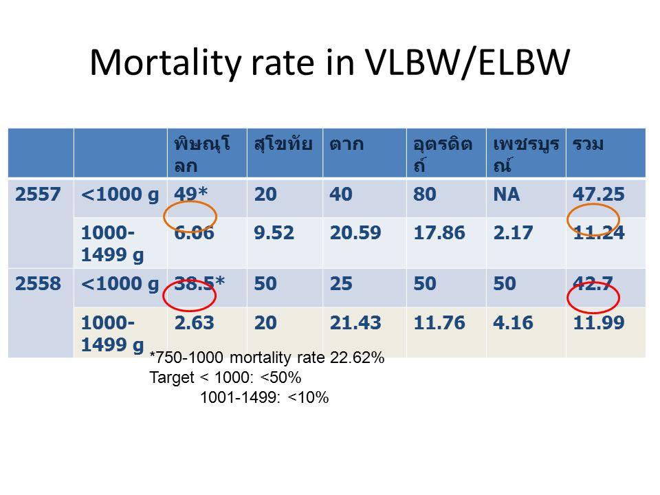 Mortality rate in VLBW/ELBW พิษณุโ ลก สุโขทัยตากอุตรดิต ถ์ เพชรบูร ณ์ รวม 2557<1000 g49*204080NA47.25 1000- 1499 g 6.069.5220.5917.862.1711.24 2558<1000 g38.5*502550 42.7 1000- 1499 g 2.632021.4311.764.1611.99 *750-1000 mortality rate 22.62% Target < 1000: <50% 1001-1499: <10%