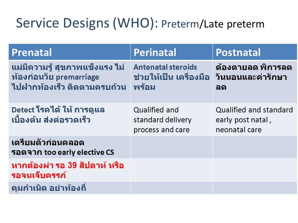 Service Designs (WHO): Preterm/Late preterm PrenatalPerinatalPostnatal แม่มีความรู้ สุขภาพแข็งแรง ไม่ ท้องก่อนวัย premarriage ไปฝากท้องเร็ว ติดตามครบถ้วน Antenatal steroids ช่วยให้เป็น เครื่องมือ พร้อม ต้องตายลด พิการลด วันนอนและค่ารักษา ลด Detect โรคได้ ให้ การดูแล เบื้องต้น ส่งต่อรวดเร็ว Qualified and standard delivery process and care Qualified and standard early post natal, neonatal care เตรียมตัวก่อนคลอด รอดจาก too early elective CS หากต้องผ่า รอ 39 สัปดาห์ หรือ รอจนเจ็บครรภ์ คุมกำเนิด อย่าท้องถี่
