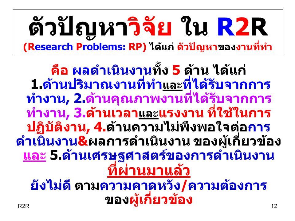 ตัวปัญหาวิจัย ใน R2R (Research Problems: RP) ได้แก่ ตัวปัญหาของงานที่ทำ คือ ผลดำเนินงานทั้ง 5 ด้าน ได้แก่ 1.ด้านปริมาณงานที่ทำ และ ที่ได้รับจากการ ทำงาน, 2.ด้านคุณภาพงานที่ได้รับจากการ ทำงาน, 3.ด้านเวลา และ แรงงาน ที่ใช้ในการ ปฏิบัติงาน, 4.ด้านความไม่พึงพอใจต่อการ ดำเนินงาน&ผลการดำเนินงาน ของผู้เกี่ยวข้อง และ 5.ด้านเศรษฐศาสตร์ของการดำเนินงาน ที่ผ่านมาแล้ว ยังไม่ดี ตามความคาดหวัง/ความต้องการ ของผู้เกี่ยวข้อง R2R12