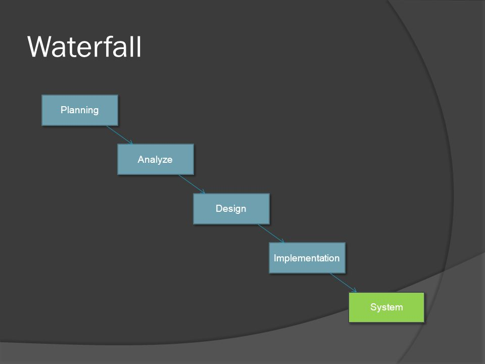 Waterfall Planning Analyze Design Implementation System