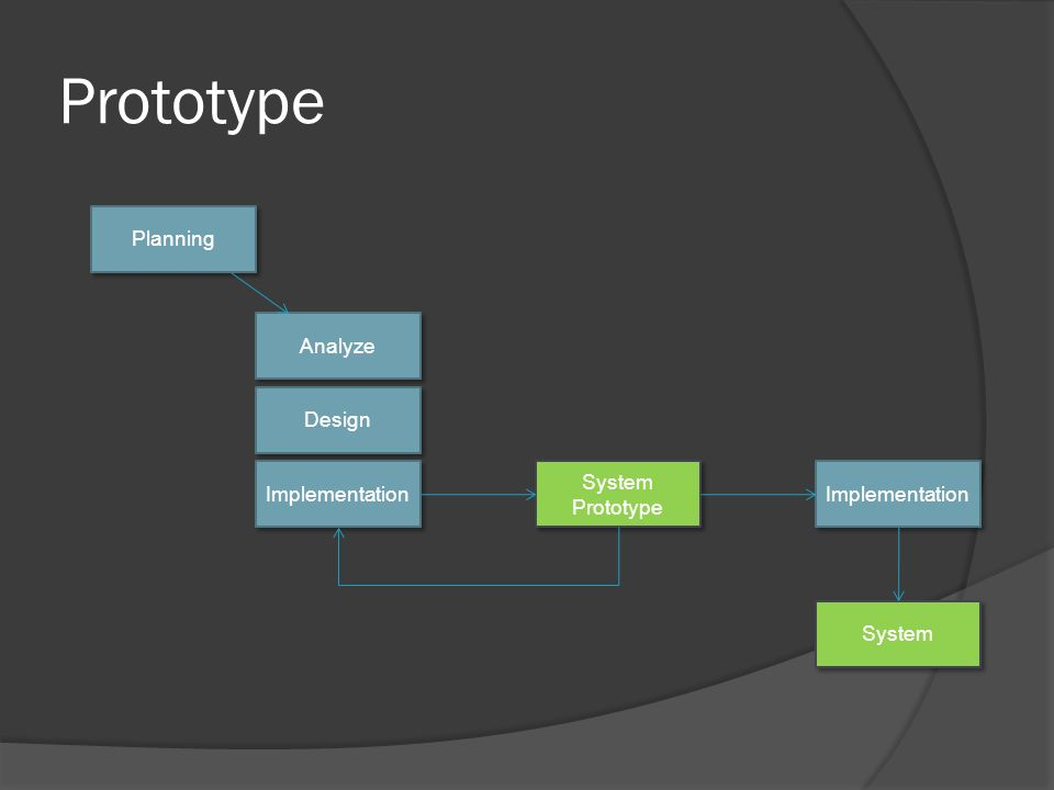 Prototype Planning Analyze Design Implementation System Prototype System Prototype Implementation System