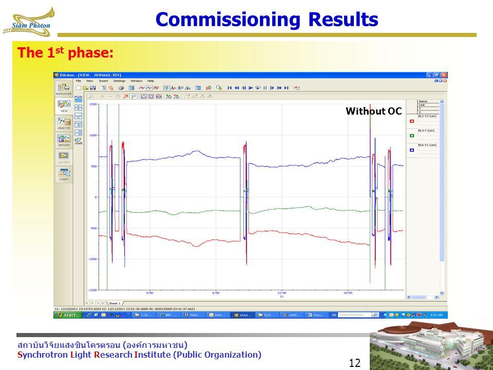 สถาบันวิจัยแสงซินโครตรอน (องค์การมหาชน) Synchrotron Light Research Institute (Public Organization) 12 Commissioning Results Without OC The 1 st phase: