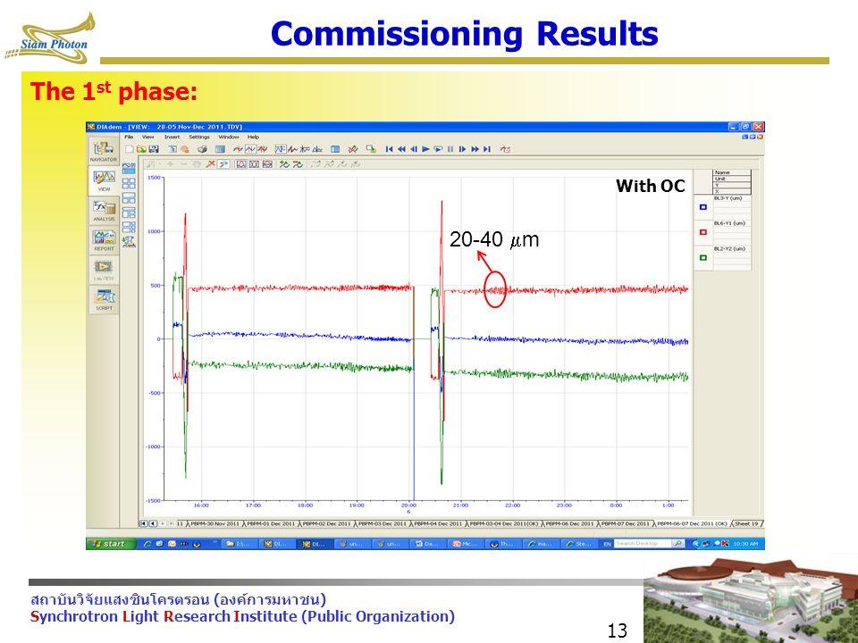 สถาบันวิจัยแสงซินโครตรอน (องค์การมหาชน) Synchrotron Light Research Institute (Public Organization) The 1 st phase: 13 Commissioning Results With OC 20-40  m