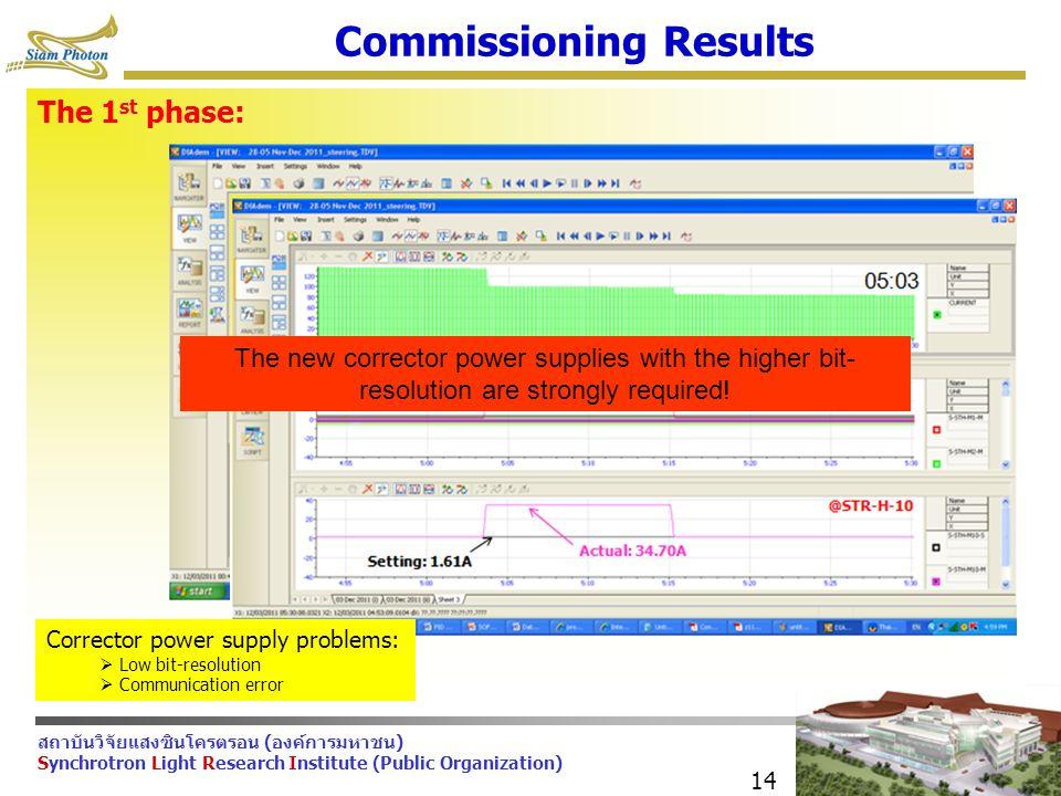 สถาบันวิจัยแสงซินโครตรอน (องค์การมหาชน) Synchrotron Light Research Institute (Public Organization) 14 Commissioning Results The 1 st phase: Beam current (mA) Correction current (A) Corrector power supply problems:  Low bit-resolution  Communication error The new corrector power supplies with the higher bit- resolution are strongly required!